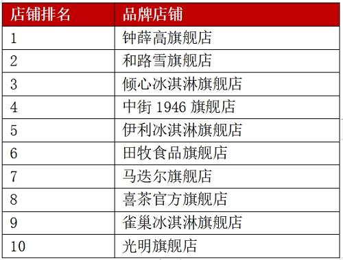 钟薛高:提升冰淇淋行业标准 国货品牌在行动